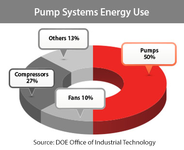 FluidEfficiency Pump Systems Efficiency
