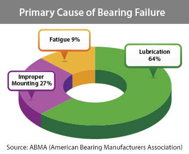 Lubrication - Bearing Failure Reduction
